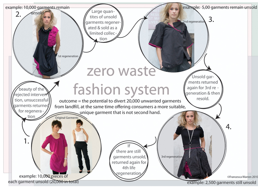 Read about Zero Waste Fashion on C2C
